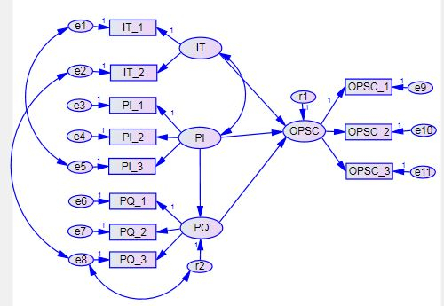 مدل سازی معادلات ساختاری (SEM)