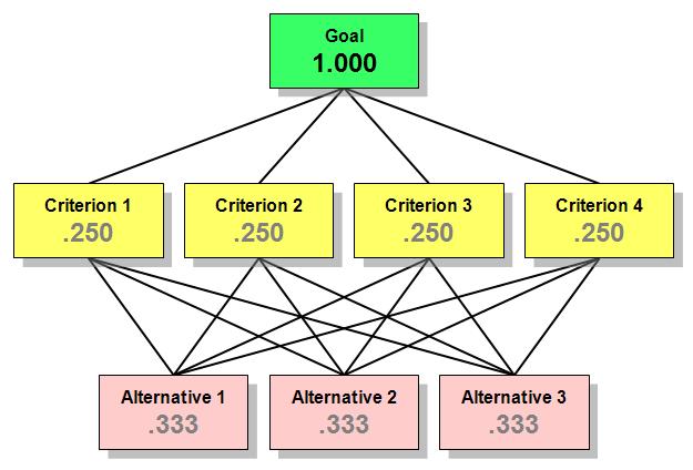 آموزش تحلیل سلسله مراتبی (AHP)