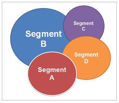 بخش بندی بازار (Market Segmentation)