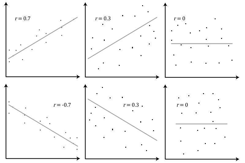 آزمون همبستگی (correlation test)