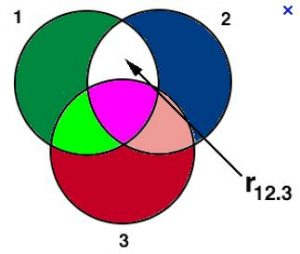 همبستگی جزئی (Partial Correlation)