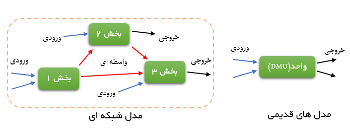 انجام مدل تحلیل شبکه ای تحلیل پوششی داده ها