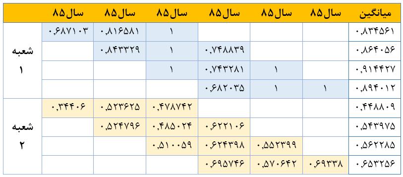 انجام تحلیل پنجره(Window Analysis) ارزیابی کارایی طی زمان