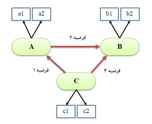 آموزش تصویری مدلسازی معادلات ساختاری با نرم افزار SEM | AMOS