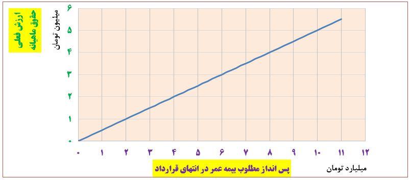 نرم افزار تخمین مقدار مطلوب پس انداز بیمه عمر| Bimeh Omr Calculator