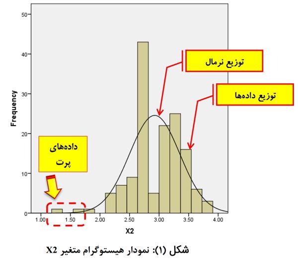آموزش تصویری نرمال سازی از طریق حذف داده های پرت | Outlier