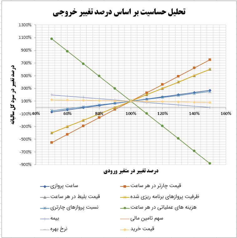 نمودار تحلیل حساسیت در اکسل